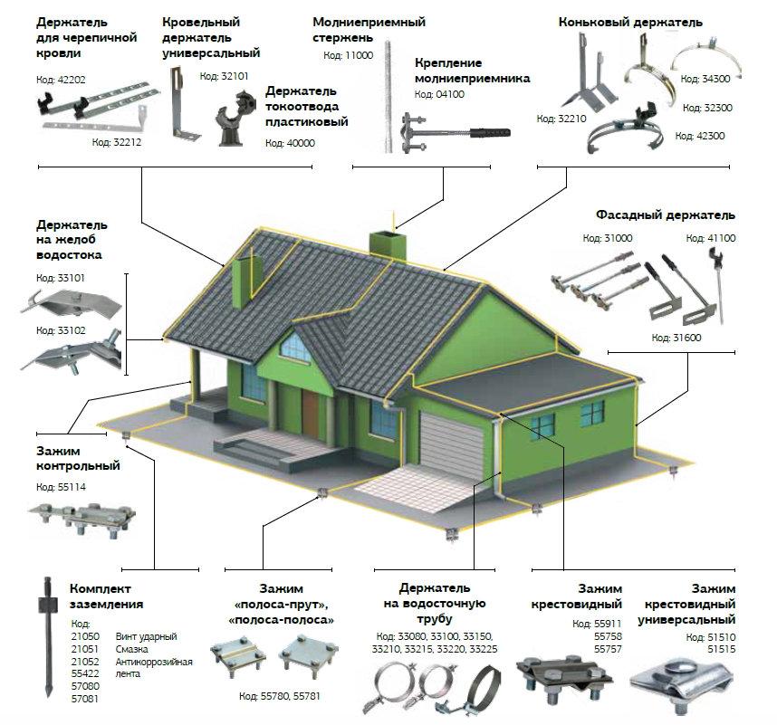 Установка молниезащиты на частный дом (коттедж)