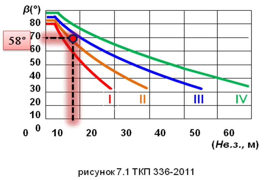Расчет угла и размера зоны защиты молниеотвода